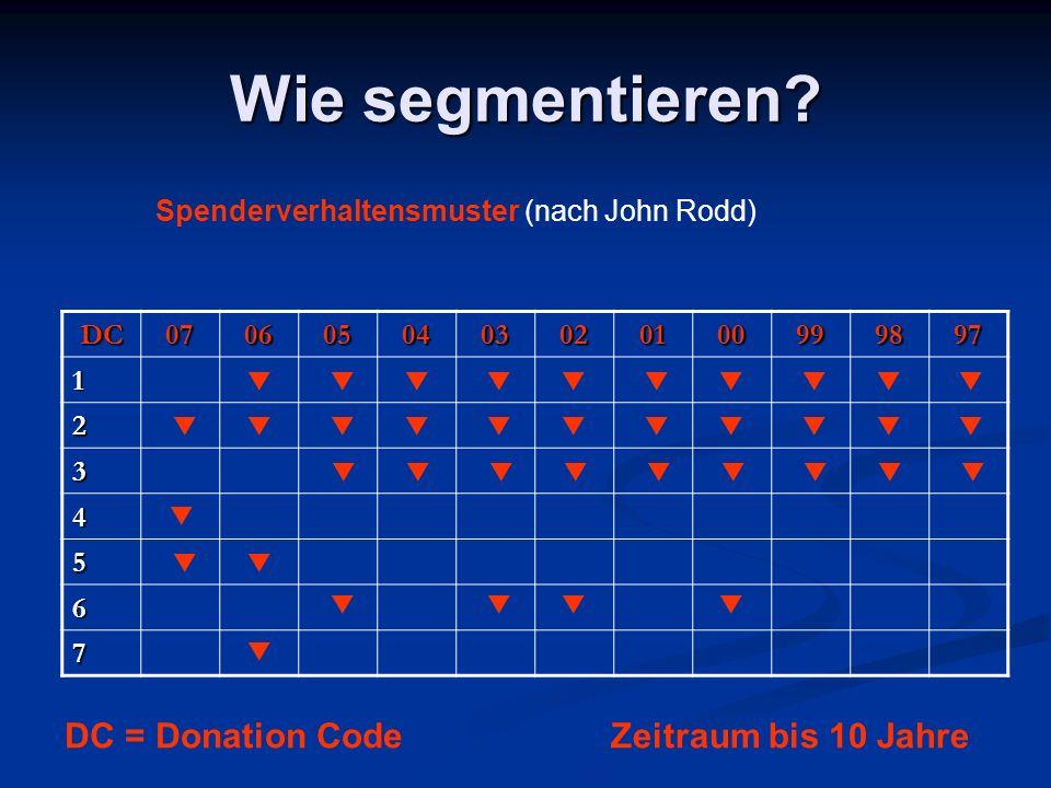 Wie segmentieren? Spenderverhaltensmuster (nach John Rodd) DC0706050403020100999897 1 2 3 4 5 6 7 Zeitraum bis 10 Jahre DC = Donation Code