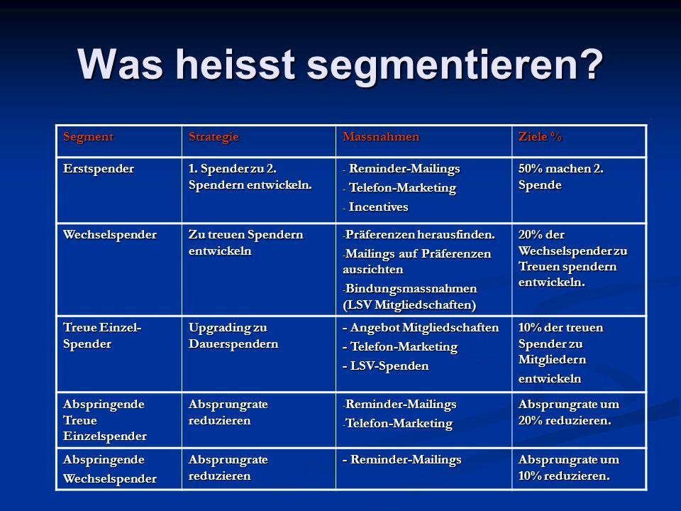 Was heisst segmentieren? SegmentStrategieMassnahmen Ziele % Erstspender 1. Spender zu 2. Spendern entwickeln. - Reminder-Mailings - Telefon-Marketing