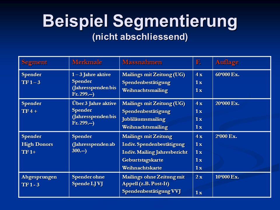 Beispiel Segmentierung (nicht abschliessend) SegmentMerkmaleMassnahmenF.Auflage Spender TF 1 – 3 1 – 3 Jahre aktive Spender (Jahresspenden bis Fr.
