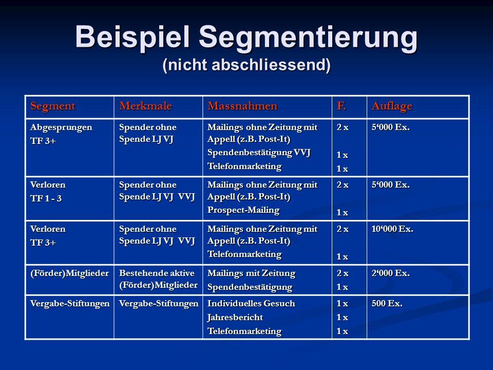 Beispiel Segmentierung (nicht abschliessend) SegmentMerkmaleMassnahmenF.Auflage Abgesprungen TF 3+ Spender ohne Spende LJ VJ Mailings ohne Zeitung mit Appell (z.B.