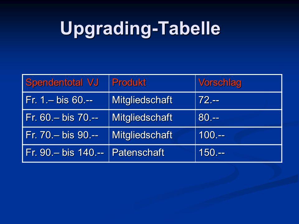 Upgrading-Tabelle Spendentotal VJ ProduktVorschlag Fr. 1.– bis 60.-- Mitgliedschaft72.-- Fr. 60.– bis 70.-- Mitgliedschaft80.-- Fr. 70.– bis 90.-- Mit
