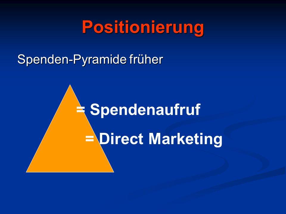 Spender-Pyramide heute Breite Öffentlichkeit Paretoprinzip *Innen Stifter / Erblasser* Grossspender* Mitglieder* Dauerspender* Erstspender* Interessenten*