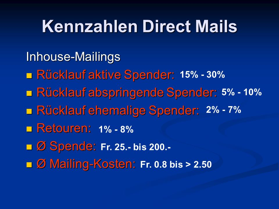 Kennzahlen Direct Mails Inhouse-Mailings Rücklauf aktive Spender: Rücklauf aktive Spender: Rücklauf abspringende Spender: Rücklauf abspringende Spender: Rücklauf ehemalige Spender: Rücklauf ehemalige Spender: Retouren: Retouren: Ø Spende: Ø Spende: Ø Mailing-Kosten: Ø Mailing-Kosten: 15% - 30% 5% - 10% 2% - 7% 1% - 8% Fr.