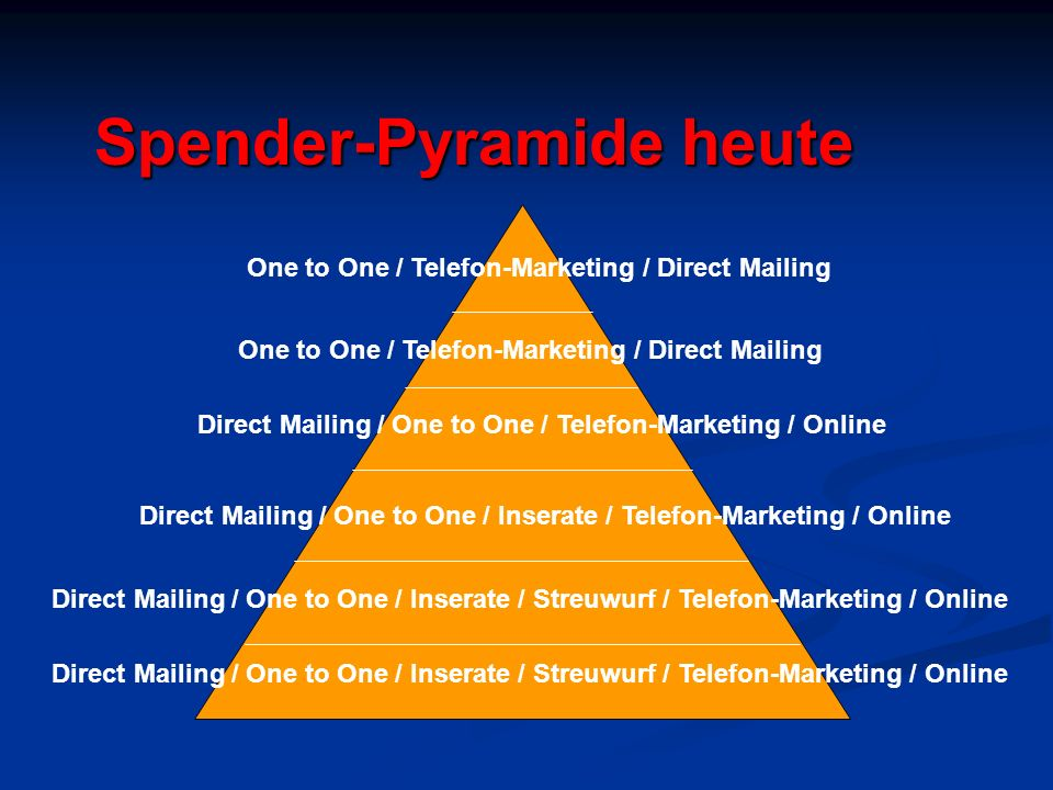 Spender-Pyramide heute Direct Mailing / One to One / Inserate / Streuwurf / Telefon-Marketing / Online Direct Mailing / One to One / Inserate / Telefon-Marketing / Online Direct Mailing / One to One / Telefon-Marketing / Online One to One / Telefon-Marketing / Direct Mailing