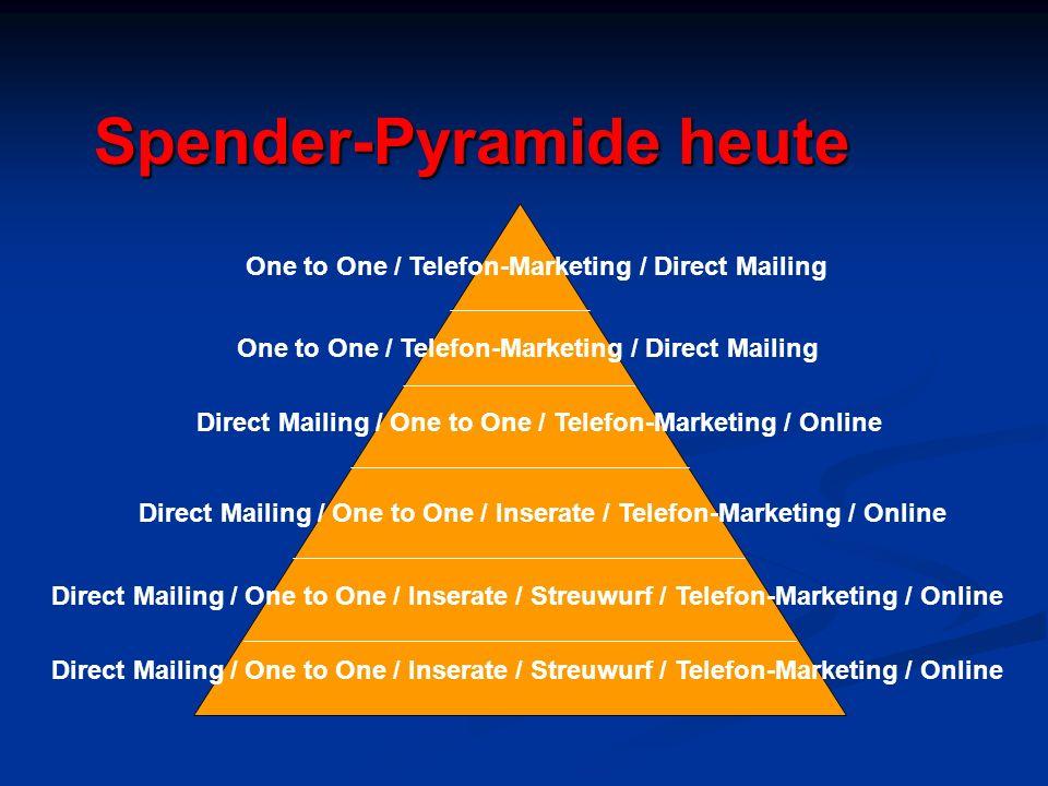 Spender-Pyramide heute Direct Mailing / One to One / Inserate / Streuwurf / Telefon-Marketing / Online Direct Mailing / One to One / Inserate / Telefo