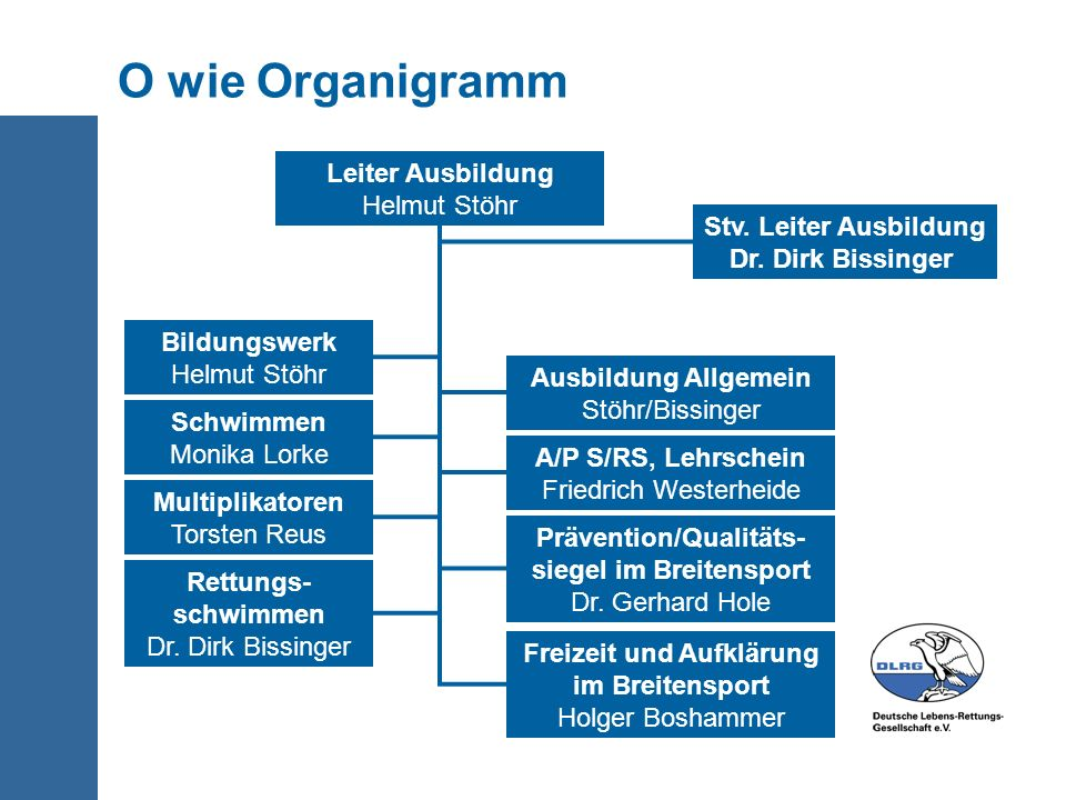 O wie Organigramm Leiter Ausbildung Helmut Stöhr Stv. Leiter Ausbildung Dr. Dirk Bissinger Bildungswerk Helmut Stöhr Ausbildung Allgemein Stöhr/Bissin