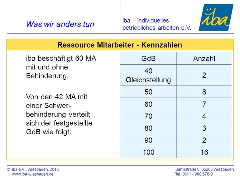 ©iba e.V., Wiesbaden, 2013 www.iba-wiesbaden.de Bahnstraße 8, 65205 Wiesbaden Tel. 0611 - 988 678-0 Was wir anders tun Ressource Mitarbeiter - Kennzah