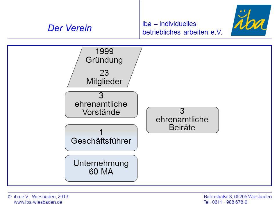 ©iba e.V., Wiesbaden, 2013 www.iba-wiesbaden.de Bahnstraße 8, 65205 Wiesbaden Tel. 0611 - 988 678-0 Der Verein iba – individuelles betriebliches arbei