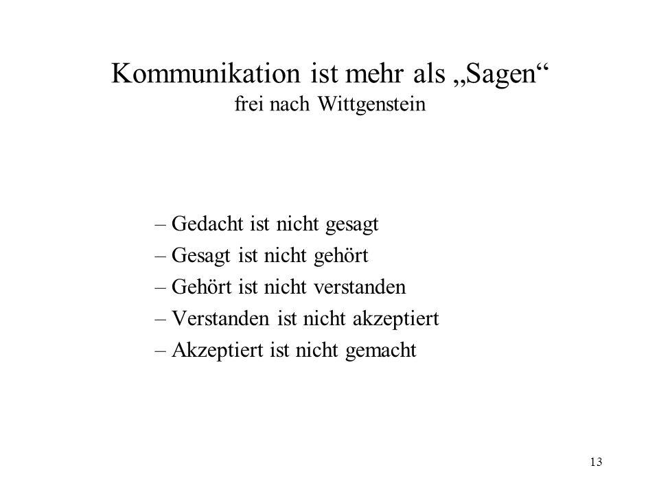13 Kommunikation ist mehr als Sagen frei nach Wittgenstein –Gedacht ist nicht gesagt –Gesagt ist nicht gehört –Gehört ist nicht verstanden –Verstanden