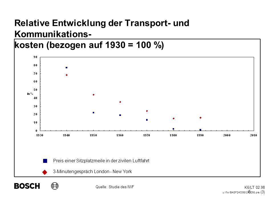 6 Relative Entwicklung der Transport- und Kommunikations- kosten (bezogen auf 1930 = 100 %) K6/LT 02.98 u:\flw\BASF240398\240298.pre (3) Quelle: Studi