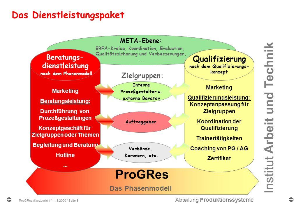 Institut Arbeit und Technik Abteilung Produktionssysteme ProGRes /Kurzbericht / 11.8.2000 / Seite 8 Das Dienstleistungspaket ProGRes Das Phasenmodell META-Ebene: ERFA-Kreise, Koordination, Evaluation, Qualitätssicherung und Verbesserungen,...