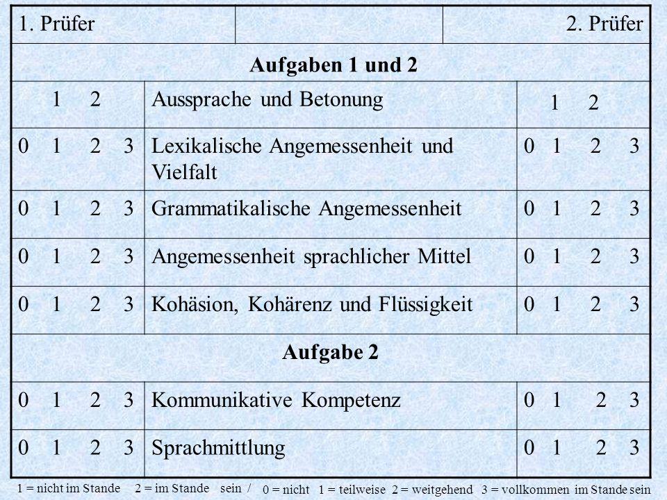 1. Prüfer2. Prüfer Aufgaben 1 und 2 1 2Aussprache und Betonung 1 2 0 1 2 3Lexikalische Angemessenheit und Vielfalt 0 1 2 3 Grammatikalische Angemessen