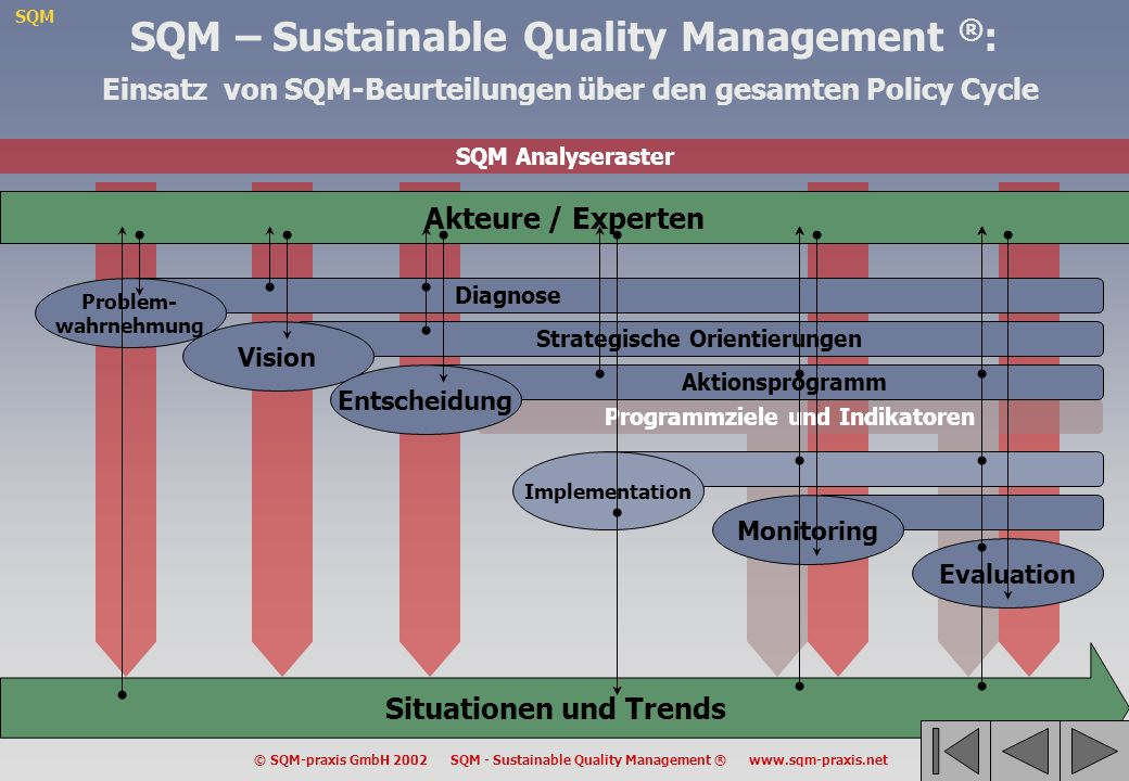 SQM © SQM-praxis GmbH 2002 SQM - Sustainable Quality Management ® www.sqm-praxis.net SQM Analyseraster Programmziele und Indikatoren Akteure / Experte