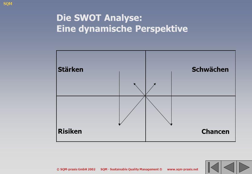 SQM © SQM-praxis GmbH 2002 SQM - Sustainable Quality Management ® www.sqm-praxis.net StärkenSchwächen Risiken Chancen Die SWOT Analyse: Eine dynamisch