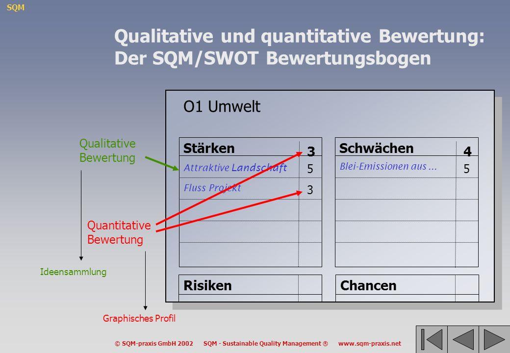 SQM © SQM-praxis GmbH 2002 SQM - Sustainable Quality Management ® www.sqm-praxis.net O1 Umwelt Stärken Attraktive Landschaft Fluss Projekt 5 3 3 Schwä