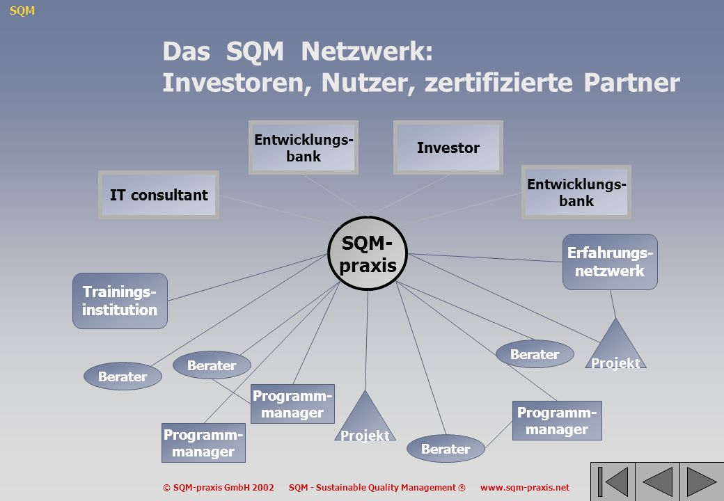 SQM © SQM-praxis GmbH 2002 SQM - Sustainable Quality Management ® www.sqm-praxis.net Programm- manager SQM- praxis Projekt Erfahrungs- netzwerk Traini