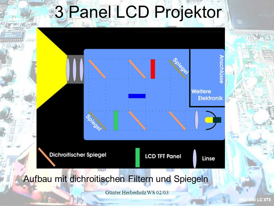 Günter Herberholz WS 02/03 3 Panel LCD Projektor Aufbau mit dichroitischen Filtern und Spiegeln