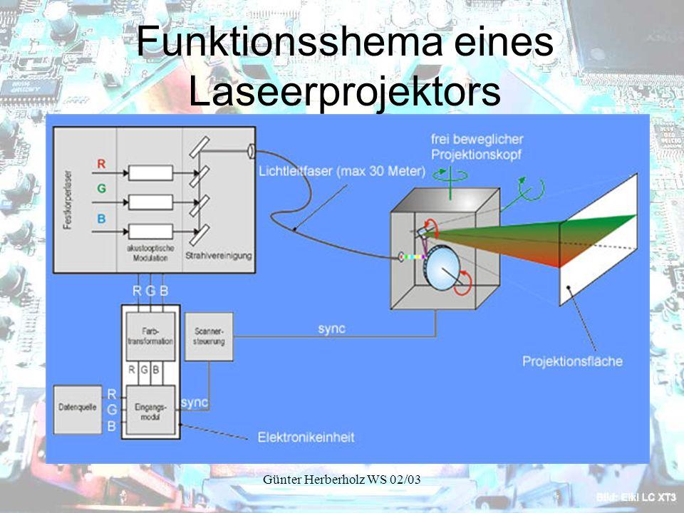 Günter Herberholz WS 02/03 Funktionsshema eines Laseerprojektors