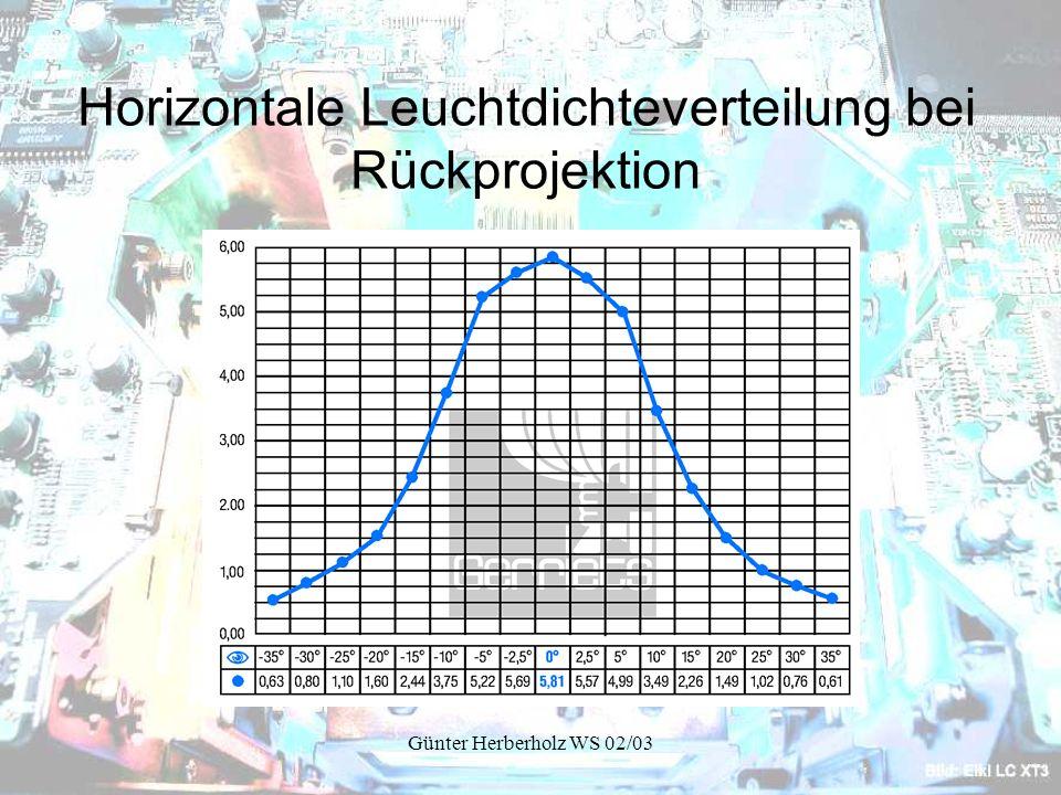 Günter Herberholz WS 02/03 Horizontale Leuchtdichteverteilung bei Rückprojektion