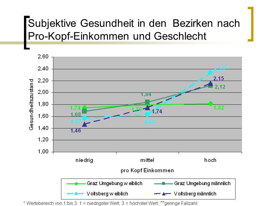 Subjektive Gesundheit in den Bezirken nach Pro-Kopf-Einkommen und Geschlecht * Wertebereich von 1 bis 3: 1 = niedrigster Wert; 3 = höchster Wert; ** g