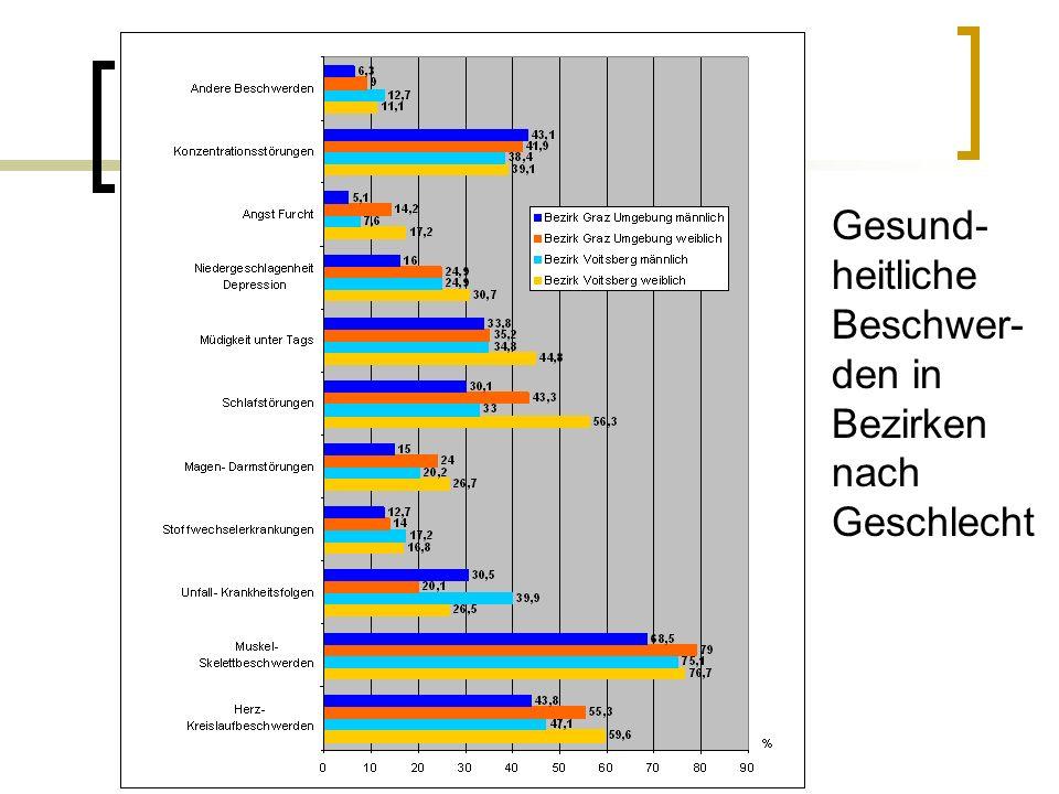 Gesundheit liche Beschwerd en in Bezirken nach Geschlecht (in %) Gesund- heitliche Beschwer- den in Bezirken nach Geschlecht