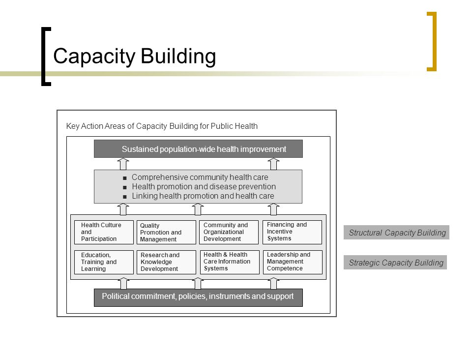Key Action Areas of Capacity Building for Public Health Sustained population-wide health improvement Comprehensive community health care Health promotion and disease prevention Linking health promotion and health care Political commitment, policies, instruments and support Health Culture and Participation Quality Promotion and Management Community and Organizational Development Financing and Incentive Systems Education, Training and Learning Research and Knowledge Development Health & Health Care Information Systems Leadership and Management Competence Strategic Capacity Building Structural Capacity Building