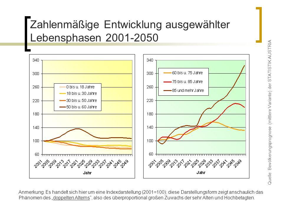 Zahlenmäßige Entwicklung ausgewählter Lebensphasen 2001-2050 Anmerkung: Es handelt sich hier um eine Indexdarstellung (2001=100); diese Darstellungsfo