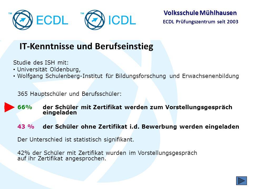 Volksschule Mühlhausen ECDL Prüfungszentrum seit 2003 IT-Kenntnisse und Internationalität -Akzeptanz über regionale und nationale Grenzen hinweg -Teilprüfungen lassen sich in 148 Ländern durchführen -Von international agierenden Unternehmen akzeptiert und eingefordert