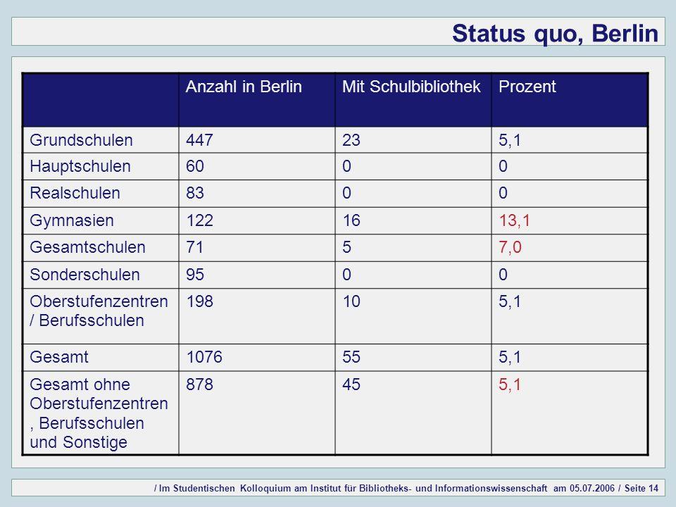 / Im Studentischen Kolloquium am Institut für Bibliotheks- und Informationswissenschaft am 05.07.2006 / Seite 14 Status quo, Berlin Anzahl in BerlinMi