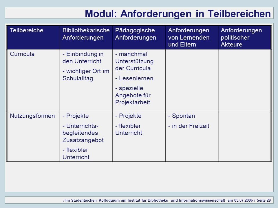 / Im Studentischen Kolloquium am Institut für Bibliotheks- und Informationswissenschaft am 05.07.2006 / Seite 29 Modul: Anforderungen in Teilbereichen