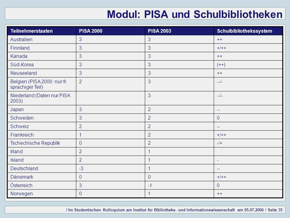/ Im Studentischen Kolloquium am Institut für Bibliotheks- und Informationswissenschaft am 05.07.2006 / Seite 35 Modul: PISA und Schulbibliotheken TeilnehmerstaatenPISA 2000PISA 2003Schulbibliothekssystem Australien33++ Finnland33+/++ Kanada33++ Süd-Korea33(++) Neuseeland33++ Belgien (PISA 2000: nur fr.