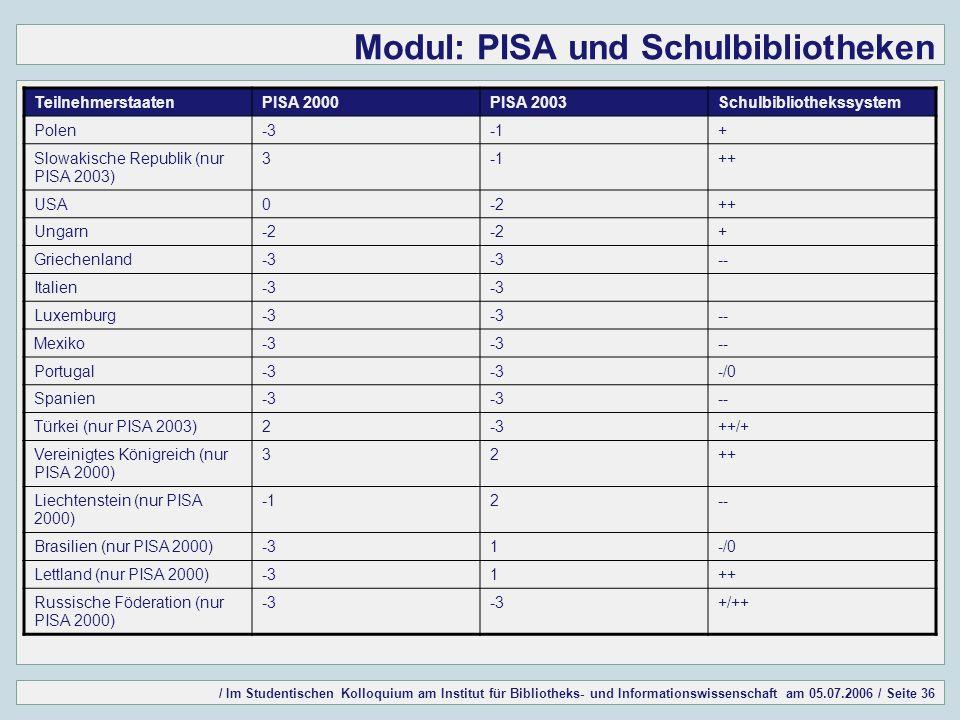 / Im Studentischen Kolloquium am Institut für Bibliotheks- und Informationswissenschaft am 05.07.2006 / Seite 36 Modul: PISA und Schulbibliotheken TeilnehmerstaatenPISA 2000PISA 2003Schulbibliothekssystem Polen-3+ Slowakische Republik (nur PISA 2003) 3++ USA0-2++ Ungarn-2 + Griechenland-3 -- Italien-3 Luxemburg-3 -- Mexiko-3 -- Portugal-3 -/0 Spanien-3 -- Türkei (nur PISA 2003)2-3++/+ Vereinigtes Königreich (nur PISA 2000) 32++ Liechtenstein (nur PISA 2000) 2-- Brasilien (nur PISA 2000)-31-/0 Lettland (nur PISA 2000)-31++ Russische Föderation (nur PISA 2000) -3 +/++