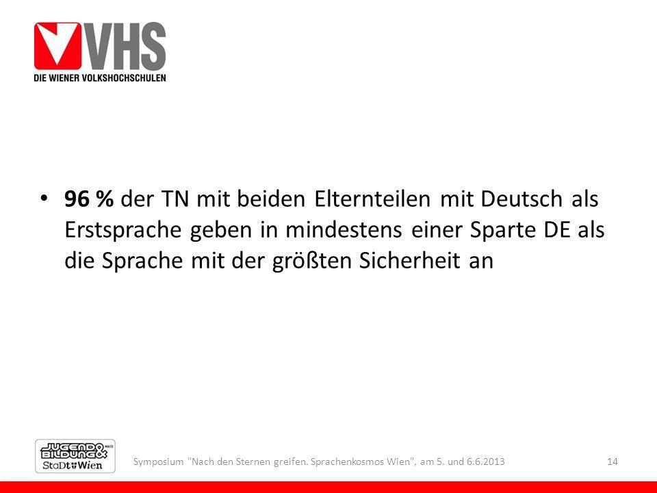96 % der TN mit beiden Elternteilen mit Deutsch als Erstsprache geben in mindestens einer Sparte DE als die Sprache mit der größten Sicherheit an Symposium Nach den Sternen greifen.