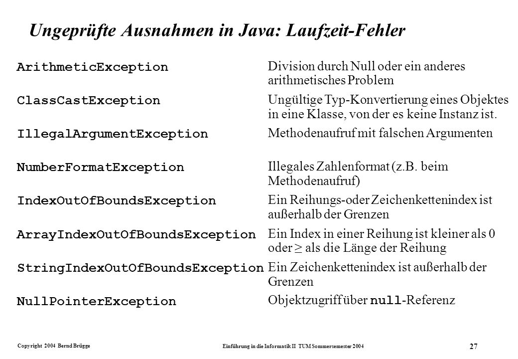 Copyright 2004 Bernd Brügge Einführung in die Informatik II TUM Sommersemester 2004 27 Ungeprüfte Ausnahmen in Java: Laufzeit-Fehler ArithmeticException ClassCastException IllegalArgumentException NumberFormatException IndexOutOfBoundsException ArrayIndexOutOfBoundsException StringIndexOutOfBoundsException NullPointerException Division durch Null oder ein anderes arithmetisches Problem Ungültige Typ-Konvertierung eines Objektes in eine Klasse, von der es keine Instanz ist.