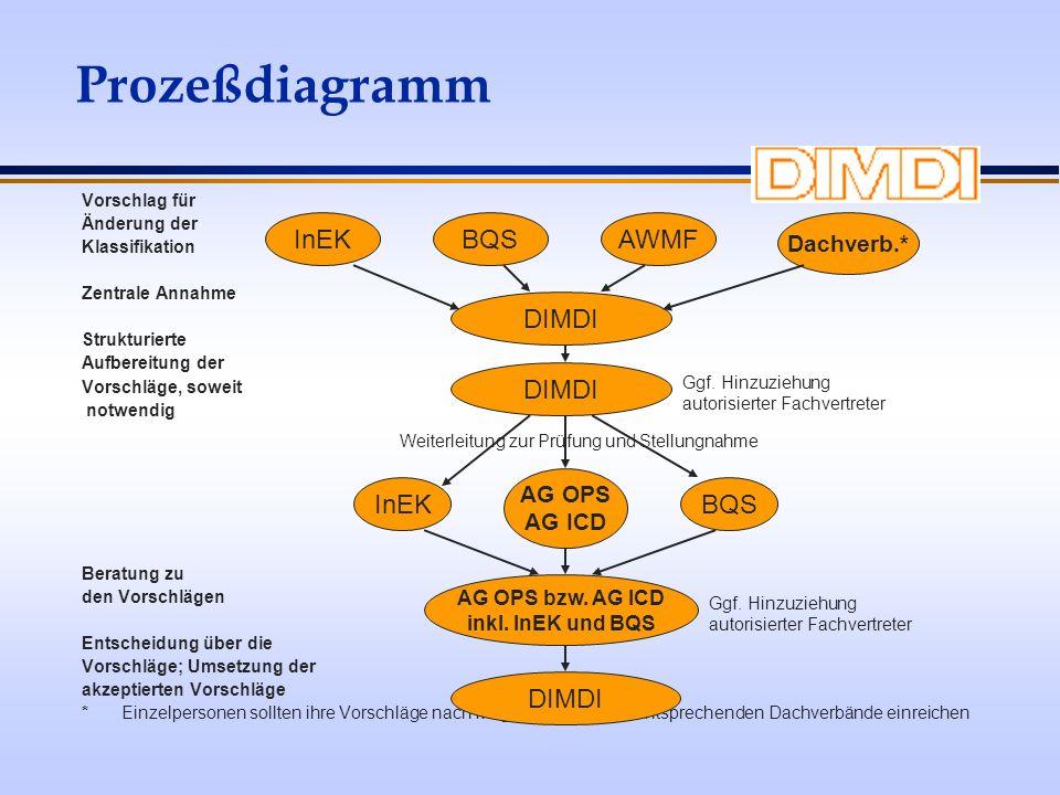 Prozeßdiagramm Vorschlag für Änderung der Klassifikation Zentrale Annahme Strukturierte Aufbereitung der Vorschläge, soweit notwendig Beratung zu den