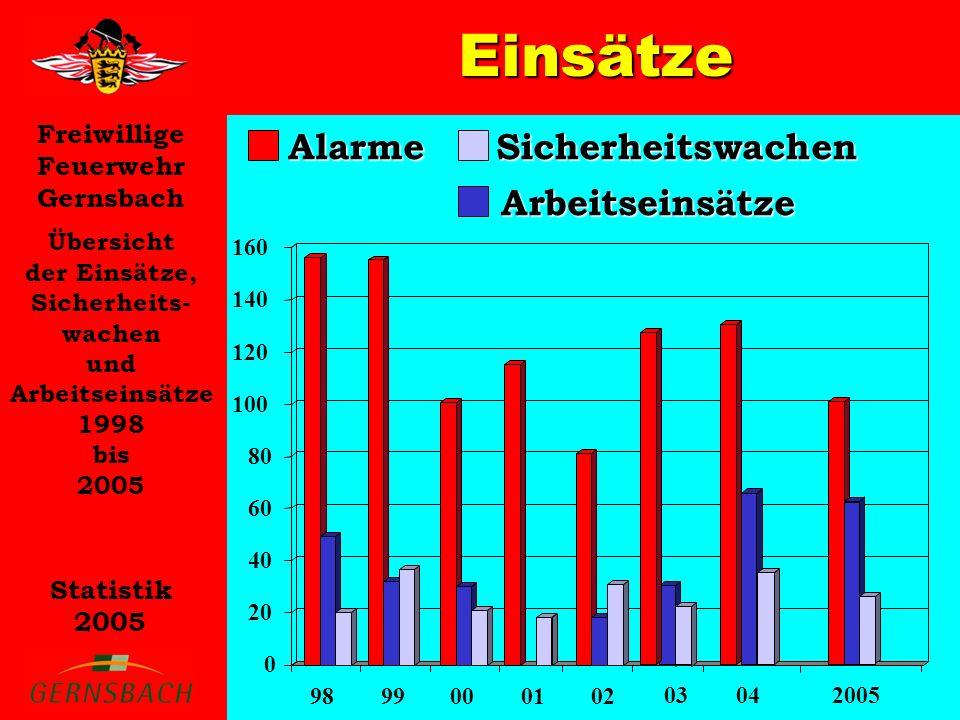 Freiwillige Feuerwehr Gernsbach Statistik 2005 Einsätze Übersicht der Einsätze, Sicherheits- wachen und Arbeitseinsätze 1998 bis 2005 AlarmeArbeitseinsätze Sicherheitswachen 0 20 40 60 80 100 120 140 160 9899000102 03042005