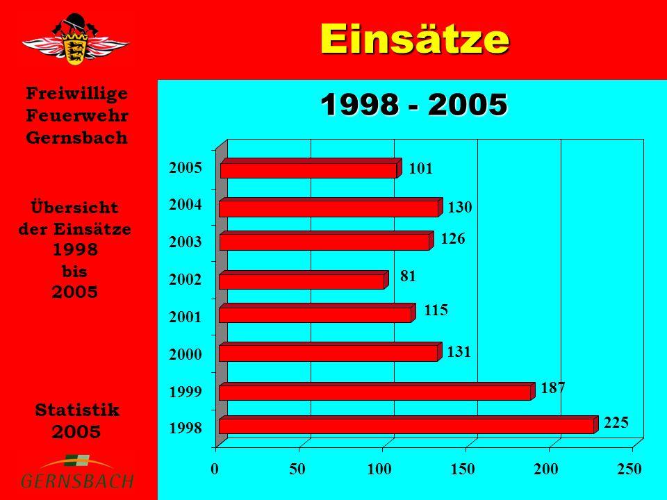 Freiwillige Feuerwehr Gernsbach Statistik 2005 Einsätze Übersicht der Einsätze 1998 bis 2005 1998 - 2005 225 187 131 115 81 050100150200250 1998 1999 2000 2001 2002 2003 2004 2005 126 130 101