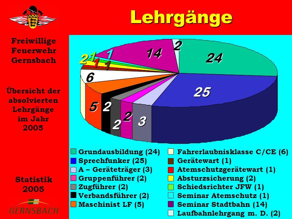Freiwillige Feuerwehr Gernsbach Statistik 2005 Lehrgänge Übersicht der absolvierten Lehrgänge im Jahr 2005 2 1 2 Grundausbildung (24) Sprechfunker (25) A – Geräteträger (3) Gruppenführer (2) Zugführer (2) Verbandsführer (2) Maschinist LF (5) Fahrerlaubnisklasse C/CE (6) Gerätewart (1) Atemschutzgerätewart (1) Absturzsicherung (2) Schiedsrichter JFW (1) Seminar Atemschutz (1) Seminar Stadtbahn (14) Laufbahnlehrgang m.