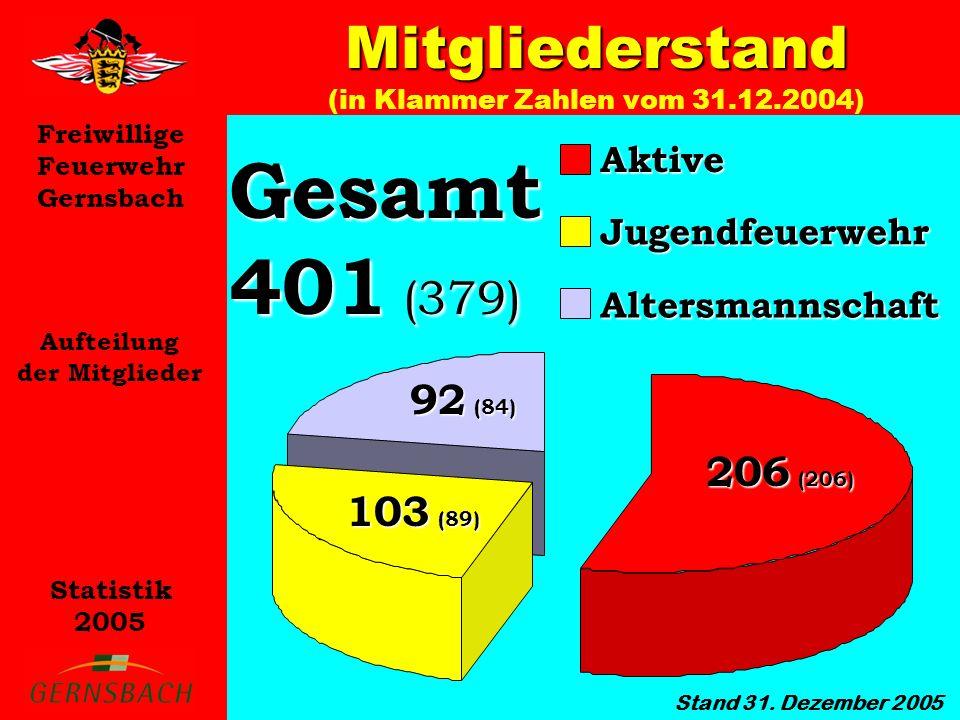 Freiwillige Feuerwehr Gernsbach Statistik 2005 Mitgliederstand Mitgliederstand (in Klammer Zahlen vom 31.12.2004) Aufteilung der Mitglieder Stand 31.