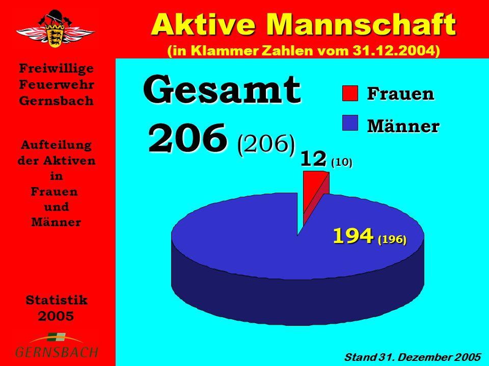 Freiwillige Feuerwehr Gernsbach Statistik 2005 Aufteilung der Aktiven in Frauen und Männer Aktive Mannschaft Aktive Mannschaft (in Klammer Zahlen vom 31.12.2004) Stand 31.