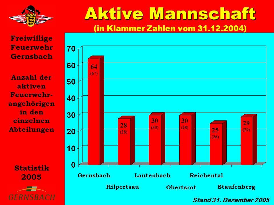 Freiwillige Feuerwehr Gernsbach Statistik 2005 Anzahl der aktiven Feuerwehr- angehörigen in den einzelnen Abteilungen Aktive Mannschaft Aktive Mannschaft (in Klammer Zahlen vom 31.12.2004) Stand 31.