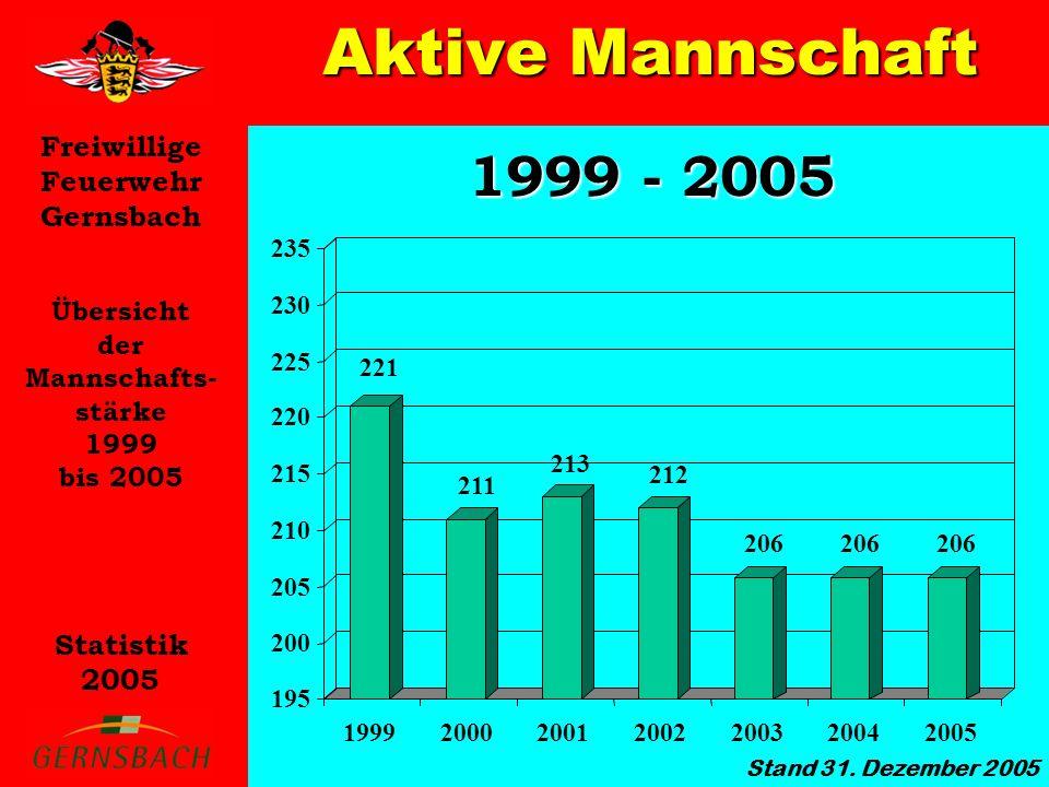 Freiwillige Feuerwehr Gernsbach Statistik 2005 1999 - 2005 Übersicht der Mannschafts- stärke 1999 bis 2005 221 211 213 206 195 200 205 210 215 220 225 230 235 1999200020012002200320042005 212 Stand 31.