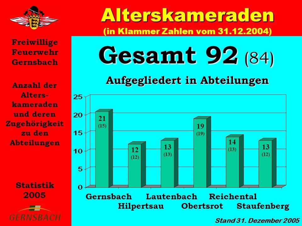 Freiwillige Feuerwehr Gernsbach Statistik 2005 Anzahl der Alters- kameraden und deren Zugehörigkeit zu den Abteilungen Alterskameraden Alterskameraden (in Klammer Zahlen vom 31.12.2004) Stand 31.
