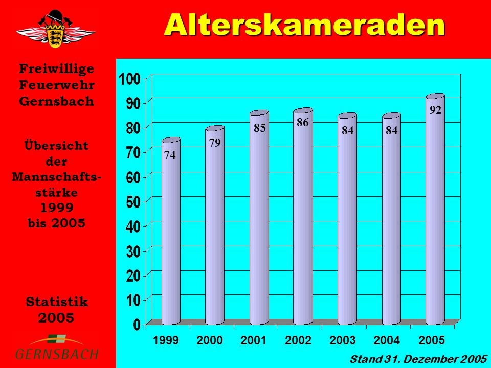 Freiwillige Feuerwehr Gernsbach Statistik 2005 Alterskameraden Übersicht der Mannschafts- stärke 1999 bis 2005 1999200020012002200320042005 Stand 31.