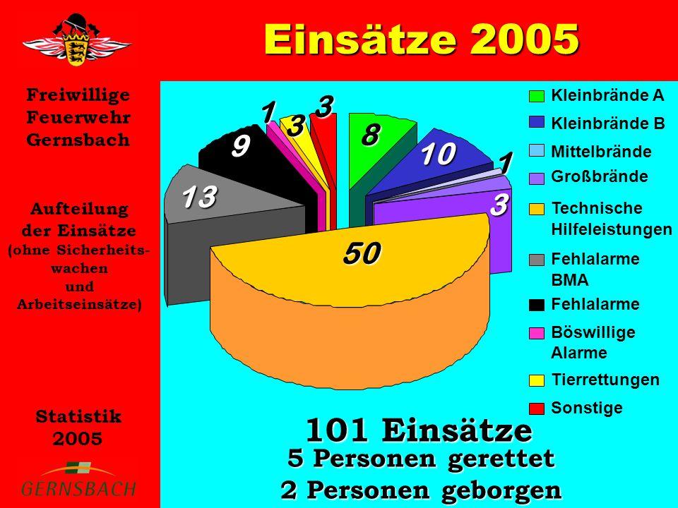 Freiwillige Feuerwehr Gernsbach Statistik 2005 Einsätze 2005 Aufteilung der Einsätze (ohne Sicherheits- wachen und Arbeitseinsätze) 101 Einsätze 5 Personen gerettet 2 Personen geborgen Kleinbrände A Kleinbrände B Mittelbrände Technische Hilfeleistungen Fehlalarme BMA Fehlalarme Tierrettungen Sonstige10 1 50 8 3 13 3 Großbrände Böswillige Alarme 1 9 3