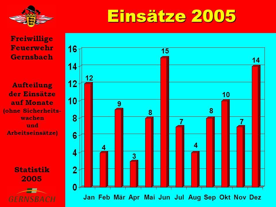 Freiwillige Feuerwehr Gernsbach Statistik 2005 Einsätze 2005 Aufteilung der Einsätze auf Monate (ohne Sicherheits- wachen und Arbeitseinsätze) 12 JanFebMärAprMaiJunJulAugSepOktNovDez 4 9 3 8 15 7 4 8 10 7 14