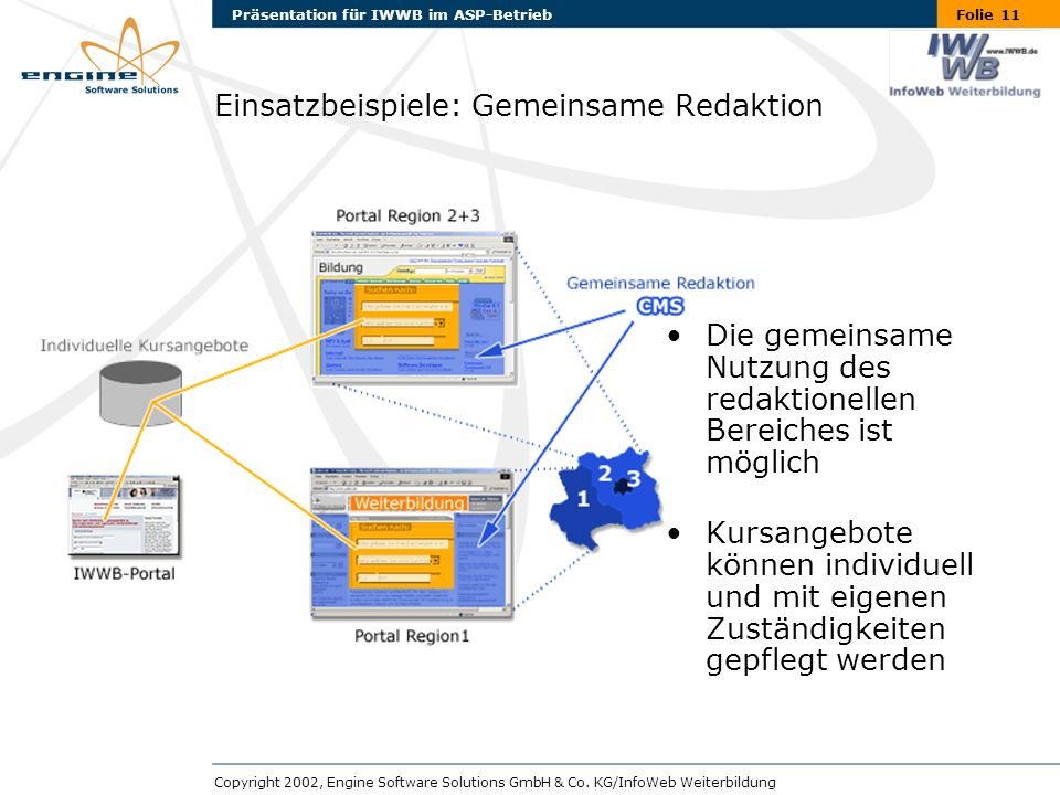 Folie 11Präsentation für IWWB im ASP-Betrieb Copyright 2002, Engine Software Solutions GmbH & Co.