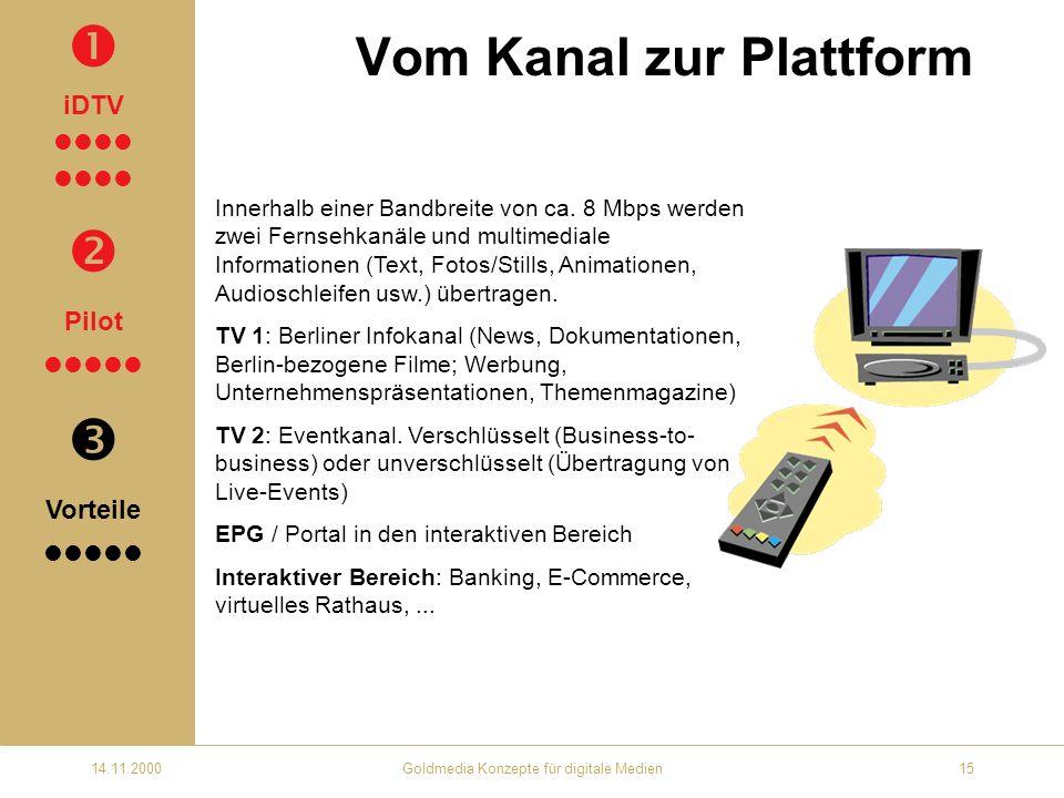 14.11.2000Goldmedia Konzepte für digitale Medien15 Vom Kanal zur Plattform Innerhalb einer Bandbreite von ca.