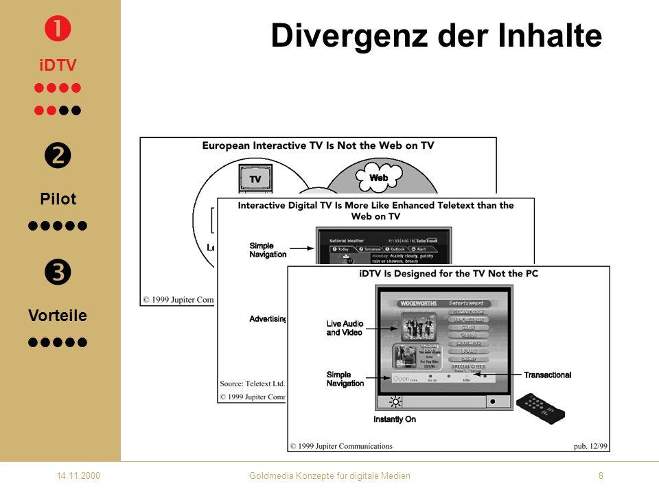 14.11.2000Goldmedia Konzepte für digitale Medien19 Projektpartner Eine idealtypische Kombination wäre: Broadcaster eine Bank ein Stadtportal Behörden und Institutionen der Netzeigentümer dessen Vertriebspartner interaktive Plattformanbieter starke T-Commerce-Partner iDTV Pilot Vorteile
