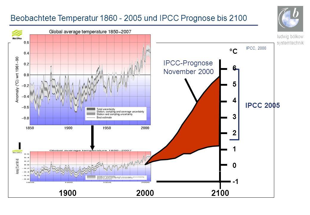 ludwig bölkow systemtechnik Beobachtete Temperatur 1860 - 2005 und IPCC Prognose bis 2100 IPCC, 2000 0 1 2 3 4 5 6 °C 2100 IPCC 2005 IPCC-Prognose Nov